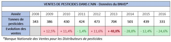 Ventes Pesticides - LE JOURNAL DU BUGEY - Cédric STANGHELLINI - 2018